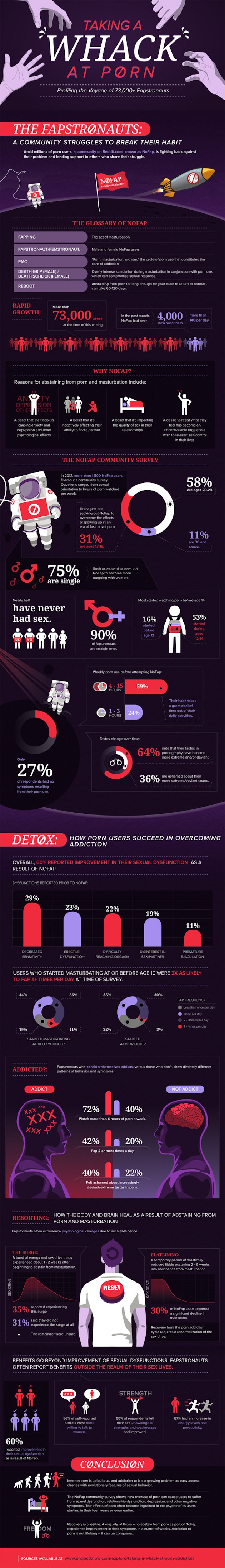 porn_addiction_infography