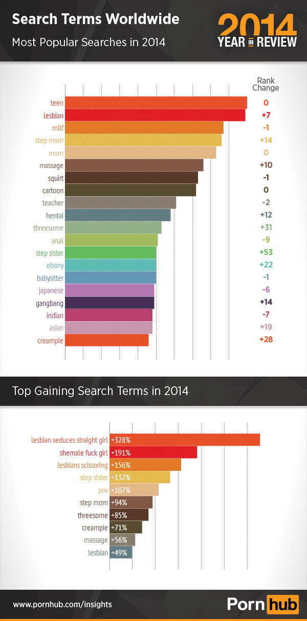 pornhub-2014-top-searches-world